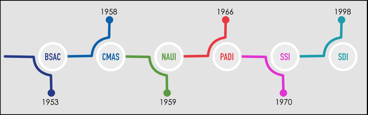 This image show a timeline of scuba diving agencies